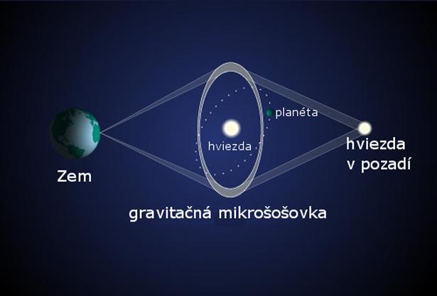 Exoplanéty v inej galaxii