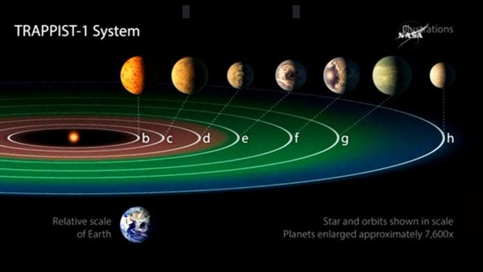 TRAPPIST-1 – nestabilný systém?